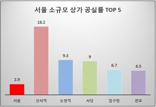 ▲단위: %, 자료=한국감정원, 분석 및 제공=상가정보연구소