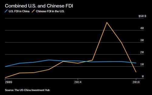 ▲ 출처:블룸버그통신 파란색:미국의 대중 직접투자 노란색:중국의 대미 직접투자 단위:십억 달러