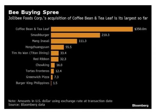 ▲필리핀 최대 외식업체 졸리비가 인수한 브랜드. 출처:블룸버그통신