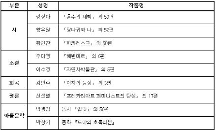 ▲2019년도 대산창작기금의 수혜자와 작품.(사진제공=대산문화재단)