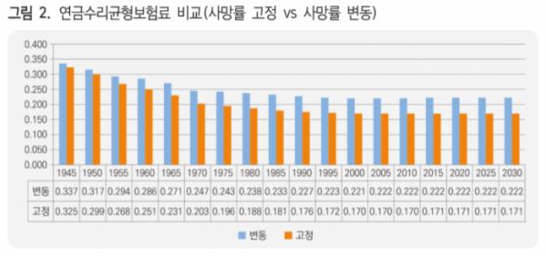 (자료=한국보건사회연구원)