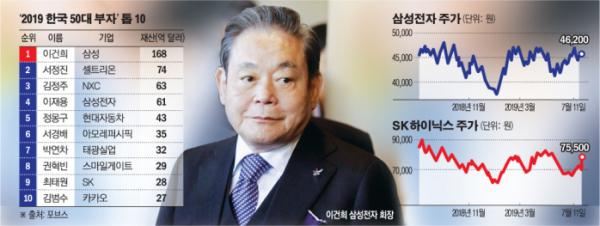 ▲포브스(7월 기준)가 집계한 한국 50대 부자 톱10 현황.  (그래픽=이투데이)
