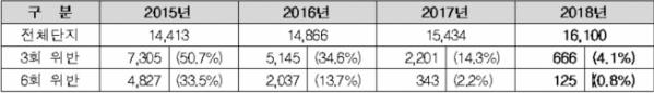 ▲2015~2018년 관리비 법정공개기한 위반단지 현황(자료=한국감정원)