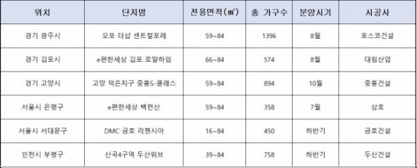 ▲중소형으로만 구성된 수도권 주요 분양단지(자료=각 건설사)