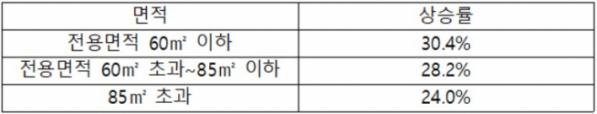 ▲최근 3년(2016년 6월~2019년 6월) 수도권 아파트 면적별 매매가격 상승률(자료=부동산114)