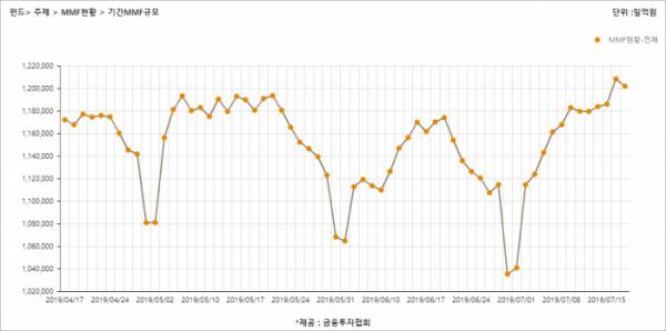▲MMF 설정액 추이(17일 기준) (금융투자협회)