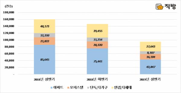▲반기별 서울 주택유형별 매매거래량