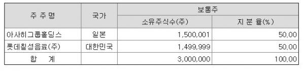▲'롯데아사히주류'의 지분율.  (출처=전자공시시스템 캡처)