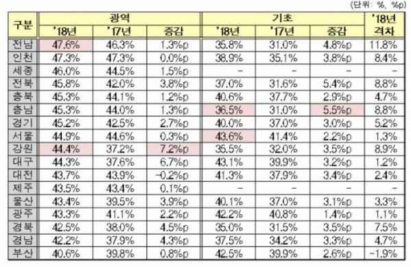 ▲위촉직 여성 참여율의 평균.(자료제공=여성가족부)