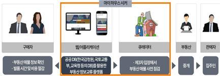 ▲제품 및 서비스개발 부문 최우수상 플랫폼(자료제공=국토교통부)