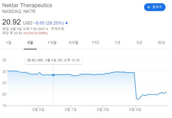 ▲넥타테라퓨틱스 나스닥 주가변화, 9일을 기점으로 주가가 29.25% 하락했다.