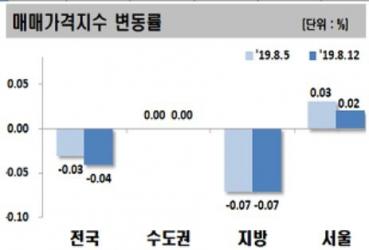 ▲전국 아파트 주간 매매가격 변동률.(자료 제공 =한국감정원)
