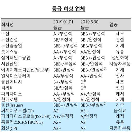 ▲한국신용평가 상반기 등급 하향 업체.(출처=한국신용평가)
