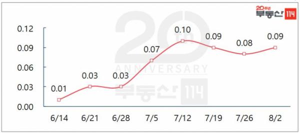 ▲서울 아파트 매매가격 주간변동률(단위:%)