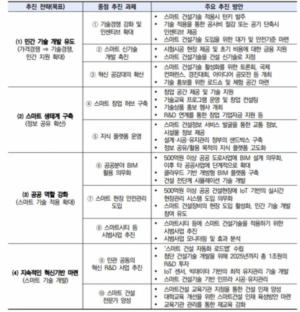 ▲정부의 '스마트 건설기술 활성화 방안' 주요 내용(자료=국토교통부, 출처=한국건설산업연구원)