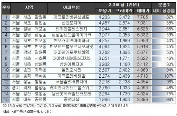 ▲입주 2년 이내 새 아파트 3.3㎡당 매매가격 상위 15곳(자료제공=KB부동산)