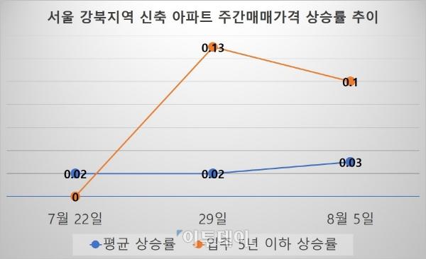 ▲자료=한국감정원
