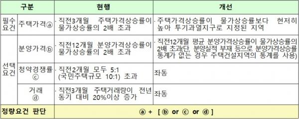 ▲개정 전·후 민간택지 분양가상한제 지역 지정 정량요건(자료제공=국토교통부)