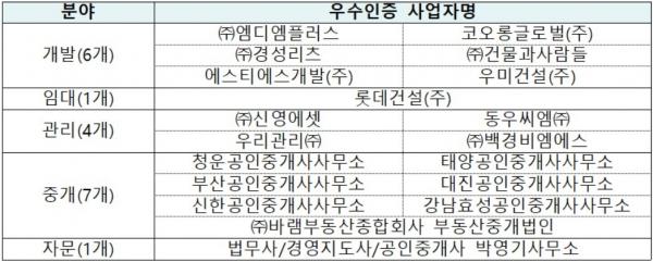 ▲분야별 우수인증 사업자 누적현황.(자료제공=한국감정원)