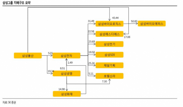 ▲삼성그룹 지배구조.(출처=SK증권)