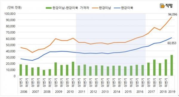 ▲한강 이남-이북지역 아파트 거래 건당 평균가격 추이.