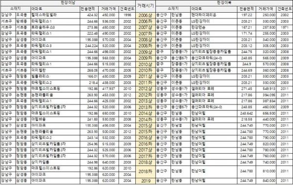 ▲한강 이남-이북지역 거래가격 1위 아파트.