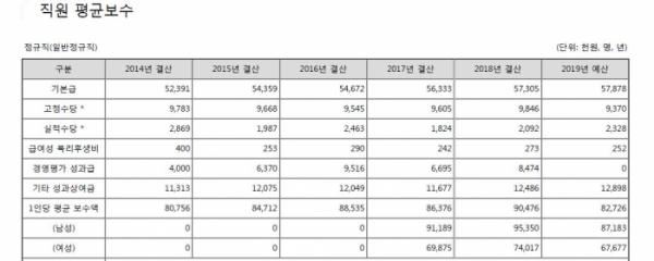 ▲인천국제공항공사 직원 평균보수(알리오)