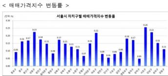 ▲자료제공=한국감정원