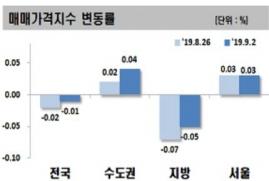 ▲9월 첫 주 전국 아파트 가격 변동률.(자료제공=한국감정원)