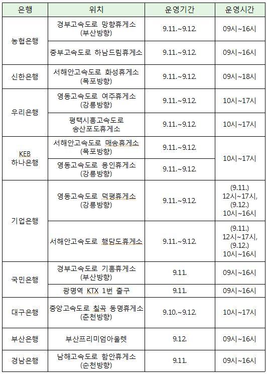 ▲추석 연휴간 운영되는 은행 이동점포 현황(출처=금융위원회)