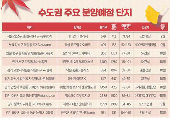 ▲추석 이후 10월까지 수도권 주요 분양 단지. (자료 제공=부동산인포)