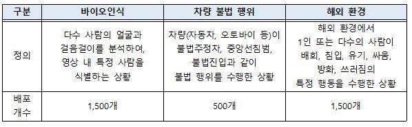 ▲연구 개발용 영상데이터 구성 현황(한국인터넷진흥원 제공)