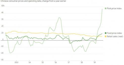 ▲중국 물가·소매판매 상승률 추이. 위에서부터 돈육가격지수(8월 46.7%)/식품가격지수(10.0%)/소매판매(실질, 5.6%). 출처 월스트리트저널(WSJ)