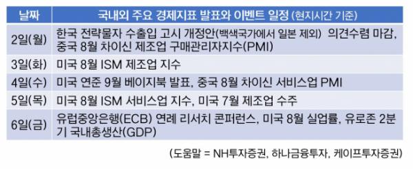 ▲9월 첫째 주 국내외 주요 경제지표 발표와 이벤트 일정(현지시간 기준)(@유혜림 기자)