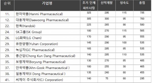 ▲가장 혁신적인 대형 제약사(Most Innovative Top-tier Companies)로 선정된 한국 기업