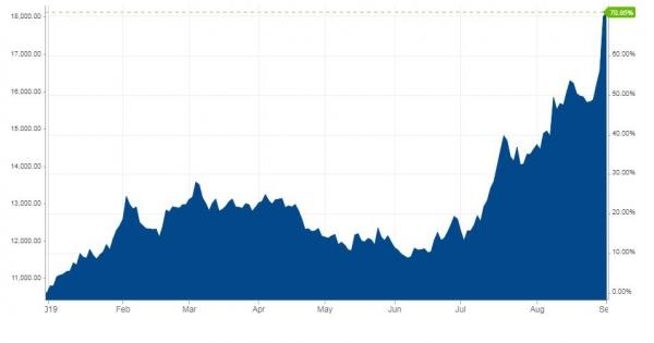 ▲니켈 가격 추이. 단위 왼쪽:가격(t당 달러)/오른쪽:%(올해 상승폭). 2일(현지시간) 장중 최고치 t당 1만8785달러(약 71%). 출처 비즈니스인사이더