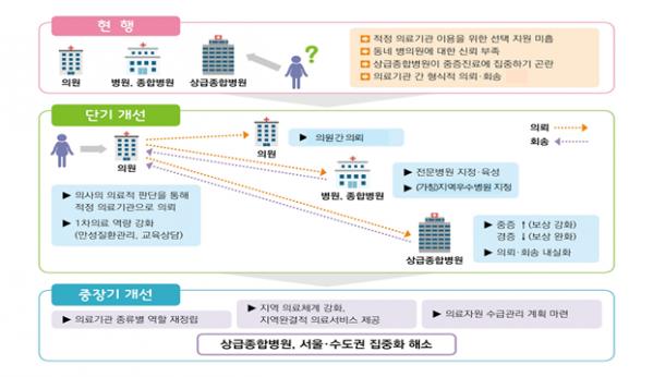 ▲'의료전달체계 개선 단기대책' 추진 개요.(자료=보건복지부)