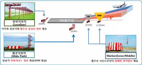 ▲인천공항 제4활주로계기착륙시설 안내(인천국제공항공사)