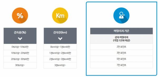 ▲승용차마일리지 산정 기준(출처=승용차마일리지 홈페이지)