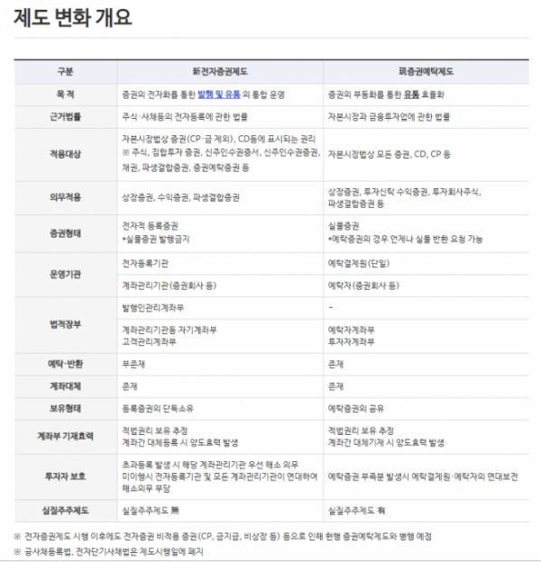 ▲자료제공=한국예탁결제원