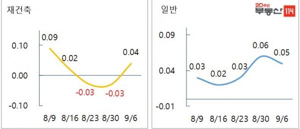 ▲서울 지역 재건축-일반 아파트 매매가격 변동률, (단위=%, 자료 제공=부동산114)