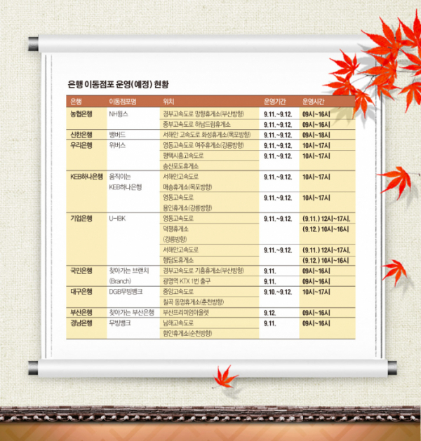 ▲추석 연휴 기간 은행 이동점포 운영 현황(은행연합회)