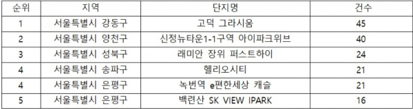▲7월 이후 서울지역 분양권 거래 상위 단지. (자료 제공=국토교통부 실거래가 공개시스템)