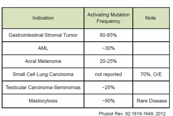 ▲c-KIT mutation frequency of Cancer type.
