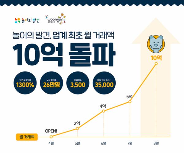▲지난 4월 론칭된 웅진씽크빅 놀이의 발견이 8월 기준 월 거래액 10억 원을 돌파했다. (사진제공=웅진씽크빅)