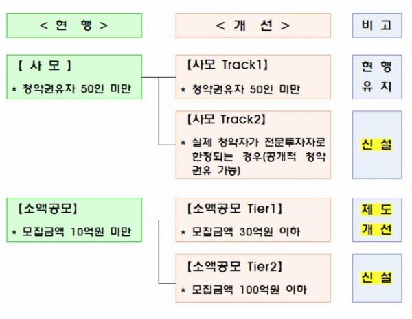 ▲사모·소액공모 활성화방안.(출처=금융위원회)