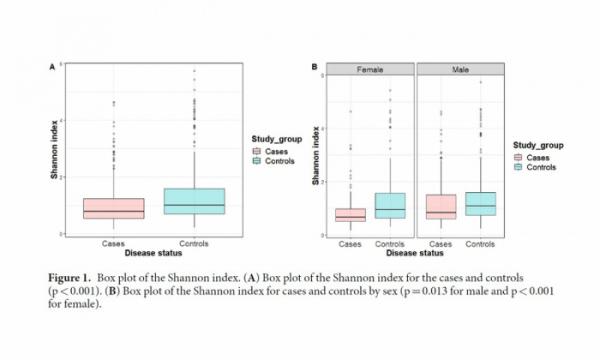 ▲테라젠이텍스가 발표한 위암과 장내 미생물의 상관관계에 대한 논문에 실린 위암환자와 정상인의 장내 미생물 다양성 비교 결과 (테라젠이텍스 제공)