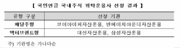 (출처=국민연금공단 기금운용본부)