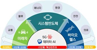▲혁신성장 확산·가속화를 위한 '2020 전략 투자방향', 혁신성장전략회의, '19. 8. 21