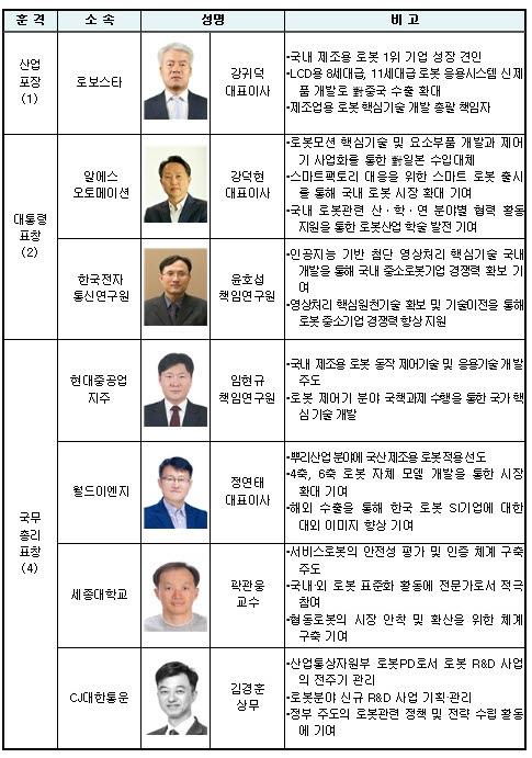 ▲로봇대상 시상식  주요 정부 포상자 명단.(자료제공=산업통상자원부)